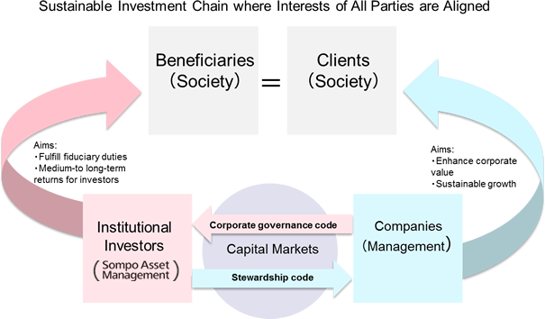 Principle 1 Relations between Institutional Investors and Companies